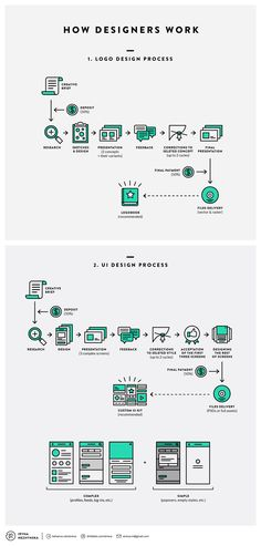 How Designers Work. Undecovering Workflows | Visual.ly