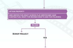 Stage 2: Initial contracts are drawn up, first draft of screenplay is created. If either is not then project is dropped
