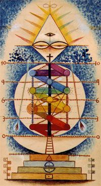 Pan-tree (front),' mixed media with watercolour by Xul Solar, 1952.