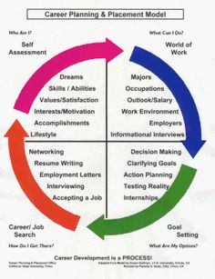 Test to assess best career options