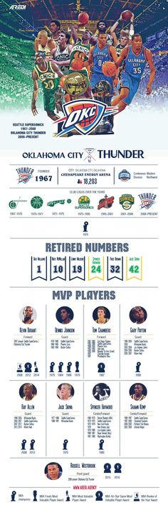 The best players in the history Oklahoma City Thunder, Seattle SuperSonics, logo history, Kevin Durant, Dennis Johnson, Tom Chambers, Gary Payton, Ray Allen, Jack Sikma, Spencer Haywood, Shawn Kemp, Russell Westbrook, okc, infographic, art, sport, create, design, basketball, club, champion, branding, NBA, MVP legends, histoty, All Star game, #sportaredi