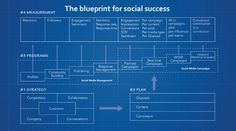 Blueprint for Social Success