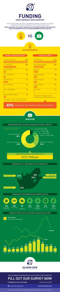 Funding Digital Businesses in South Africa (infographic)