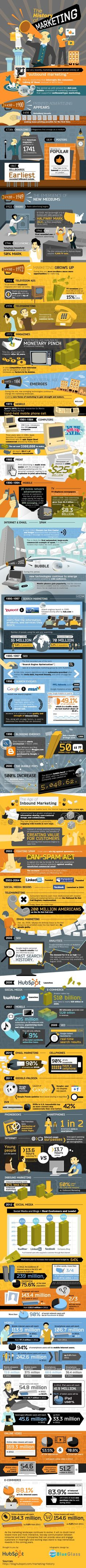 """The History of Marketing: An Exhaustive Timeline [INFOGRAPHIC] See on Scoop.it - ten Hagen on Social Media """" An detailed timeline infographic featuring the history of marketing from 1450 to See. Inbound Marketing, Marketing Trends, Marketing En Internet, Mobile Marketing, Business Marketing, Content Marketing, Marketing And Advertising, Online Marketing, Social Media Marketing"""