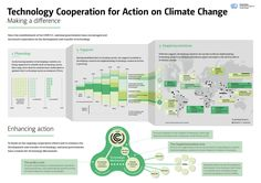 unfccc_infographics_technology_2014_1500.png (1500×1060)