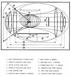 time travel schematics get free image about wiring diagram Science Fiction, Books Art, Writers Notebook, Old Computers, World War One, Back In Time, Ancient Aliens, Close To My Heart, Art Design