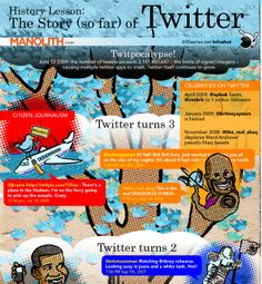History Lesson. The Story (So Far) Of #Twitter.