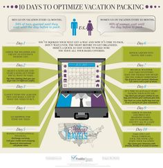 10 Days to Optimize Vacation Packing #Infographic #vacation #packing