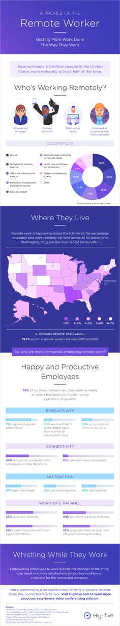 Remote Employees in the United States (Infographic) - The Muse: Working remotely is on an upward trend. This in...