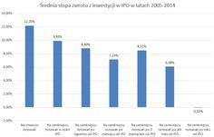 Średnia stopa zwrotu z inwestycji w IPO w latach 2005-2014