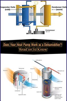 Does Your Heat Pump Work as a Dehumidifier: Read on to Know Mini Circular Saw, Refrigeration And Air Conditioning, Out Cold, Dehumidifiers, Technology Design, Heating Element, Heat Pump, Basements, Water Tank