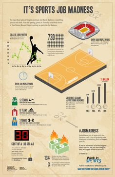 March Madness is a special time of year where our focus is entirely on college sports - this infographic explains the college sports job market Sports Marketing, Marketing Jobs, Basketball Tips, Sport Body, March Madness, Sport Motivation, Healthy Snacks For Kids, Kids Sports, New Tricks