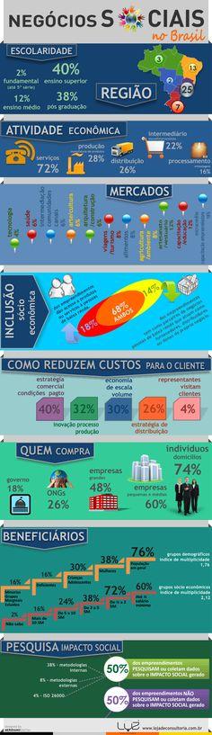 Mapeamento de Negócios Sociais no Brasil - http://blog.lojadeconsultoria.com.br/inspiracao/mapeamento-de-negocios-sociais-no-brasil-infograficos/#