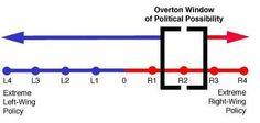A Janela de Overton - Ou: Como fazer a opinião pública se deslocar de um ponto para outro ignorando o mérito das questões - 12/03/12