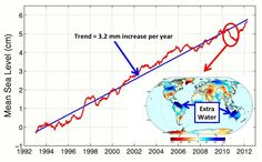 What Goes Down Must Come Back Up: Effects of 2010-11 La Niña On Global Sea Level...researchers found that between early 2010 and summer 2011, global sea level fell sharply, by about a quarter of an inch, or half a centimeter. Using data from the NASA/German Aerospace Center's Gravity Recovery and Climate Experiment (GRACE) spacecraft, they showed that the drop was caused by the very strong La Niña that began in late 2010...by mid-2012, global mean sea level had...resumed its...annual…