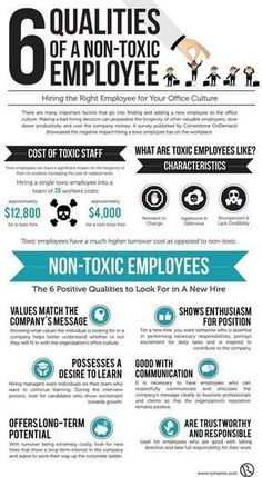 Business and management infographic & data visualisation Management : To Avoid Hiring a Toxic Employee Look for These 6 Qualities (Infogr… Infographic Description Management : To Avoid Hiring a Toxic Employee Look for These 6 Qualities (Infographic) Leadership Tips, Leadership Development, Quality Of Leadership, Leadership Attributes, Training And Development, Web Development, Resource Management, Management Tips, Change Management