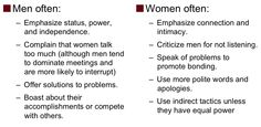 men women communication - Google Search