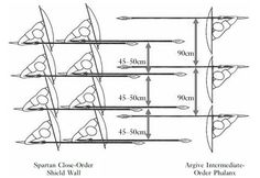 2 general types of shieldwalls.The Close-order shieldwall favoured by the spartans especially and the Intermediate order shieldwall - difference being in spacing of spears..The close-order formation of 45cm per man (or something akin to it) was the most common form of hoplite deployment. This order allowed the first two ranks of a phalanx to engage an enemy while being supported by the rows of reserves behind them.