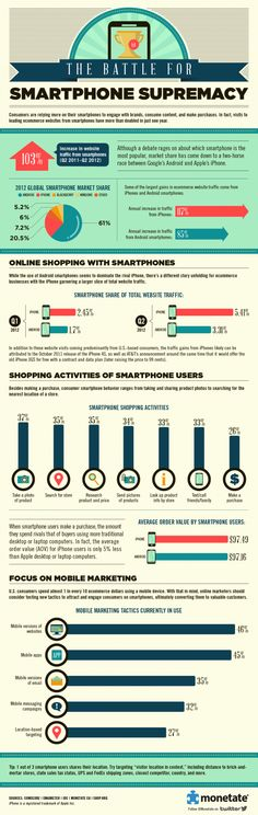 La lucha por la supremacía del Smartphone #Infografia  @Monetate The Battle for Smartphone Supremacy