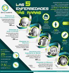 Las 5 enfermedades más raras en el mundo. Día Mundial de las enfermedades raras
