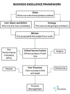 A different view of the Business Strategy process http://www.tykans.com