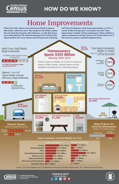 Should you remodel or repair your current home or should you shop the available homes for sale? #homesandlandmagazine #realestate #realtips
