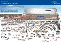 """Have you ever wondered how many people fit into the Allianz Arena? Not only football players and spectators ... also the """"team behind the team"""". Have a look at our infographic."""