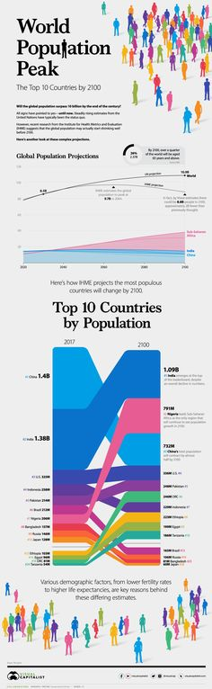 Which Countries Will Be the Most Populous in 2100? #global #population #world #statistics #infographics Aging Population, World Population, World Economic Forum, Public Profile, Change Management, Human Resources, Countries Of The World, Mind Blown, Lord