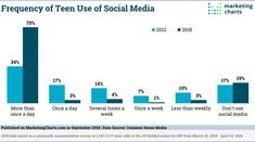 Teen use of social m