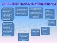 en este mapa conceptual podemos observar las características del modernismo literario