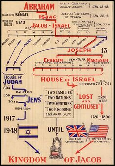 British-Israel.us - Lesson 1 - The US and British Empires Foretold