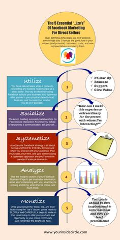 """An infographic I created to show you the 5 """"izes"""" of using Facebook to market your direct sales business."""