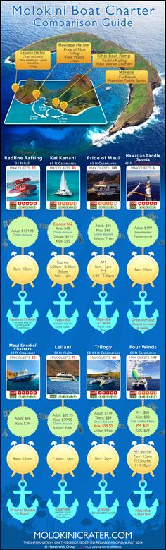 Molokini Boat Charter Comparison Infographic | Prices, size, distance