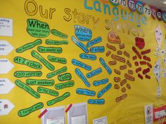 """The children did a """"Walkabout, Talkabout"""" and came up with all the ideas for Where, When, Who and What could happen in a story. They now use the display to help them chose characters, seting etc for their story writing."""