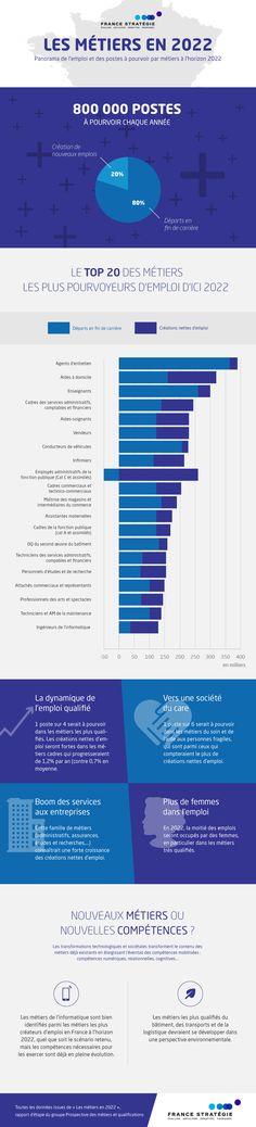 Prospective des métiers et des qualifications (PMQ) est un exercice conjoint réalisé par France Stratégie et la Dares. Il réunit l'ensemble des partenaires et administrations concernés, afin d'examiner les perspectives en matière d'évolution des ressources en main-d'œuvre et d'emploi par métiers.