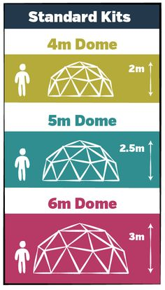 Geodesic domes made to order in the lake district, Cumbria. The UK's cheapest hub system for building your own dome. Geodesic Dome Greenhouse, Geodesic Dome Homes, Diy Greenhouse, Homemade Greenhouse, Greenhouse Wedding, Casa Octagonal, Dome Structure, Dome Tent, Dome House