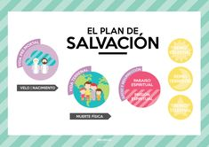 Missionary Packages, Padre Celestial, Lds Primary, Bible Lessons, Plans, Young Women, Classroom, How To Plan, Dado