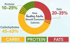 Everything you need to know about calories. {infographic}