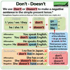 Don't and Doesn't in English – Simple Present Tense – Negative Sentences English Grammar For Kids, Teaching English Grammar, English Writing Skills, Learn English Words, English Language Learning, English Lessons, Teaching Spanish, French Lessons, German Language