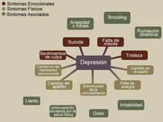 Diagrama sobre la depresión