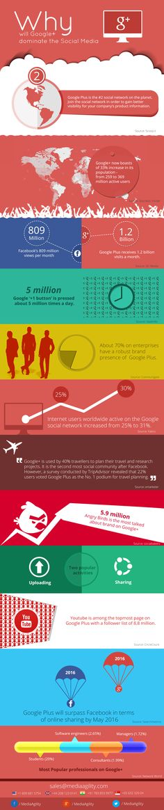 Why Will Google+ Dominate The Social Media - #SocialMedia #GooglePlus #Infographic