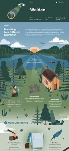 Walden infographic