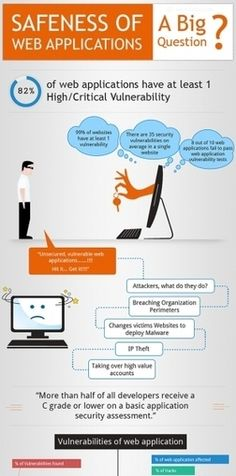 The Safeness of web applications Web Application Development, Web Development, Vulnerability, Improve Yourself, Infographic, At Least, Social Media, Marketing, This Or That Questions