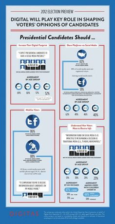 How Digital Media will affect the 2012 Presidential Election.    Well, we ARE using Pinterest aren't we?
