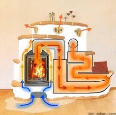 Lehm und Feuer Clay Ovens by Clay & Fire lehmundfeuer.de Batch Rocket Stove Mass Heater Similar mass heating characteristics to masonry heaters Ideas Cabaña, Rocket Mass Heater, Earthship Home, Stove Heater, Stove Fireplace, Rocket Stoves, Earth Homes, Natural Building, Interior Design Living Room