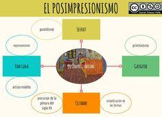 El Postimpresionismo