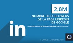 2,8 Millions : nombre de followers de la page LinkedIn de Google ! #socialmedia #data