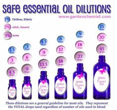Safe Essential Oil Recipes