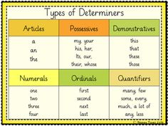 Types of Determiners