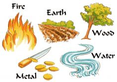 The Five Elements    In Chinese astrology, the five elements describe relationships and compatibility. For any system to function, including human society,  all five elements must be present. Each is dependent upon the other:  •Wood fuels fire  •Fire creates earth (ashes)     •Earth bears metal  •Metal carries water (pipes)  •Water feeds wood (trees)